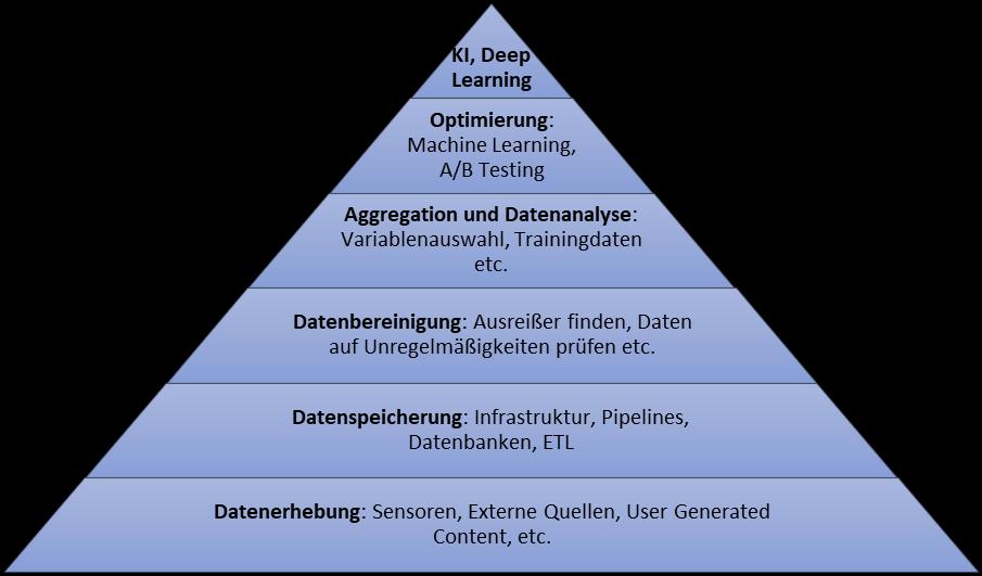 dateninfrastruktur